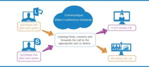 Skype for Business Video Conference Gateway