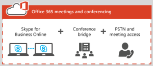 skype for business PSTN conferencing